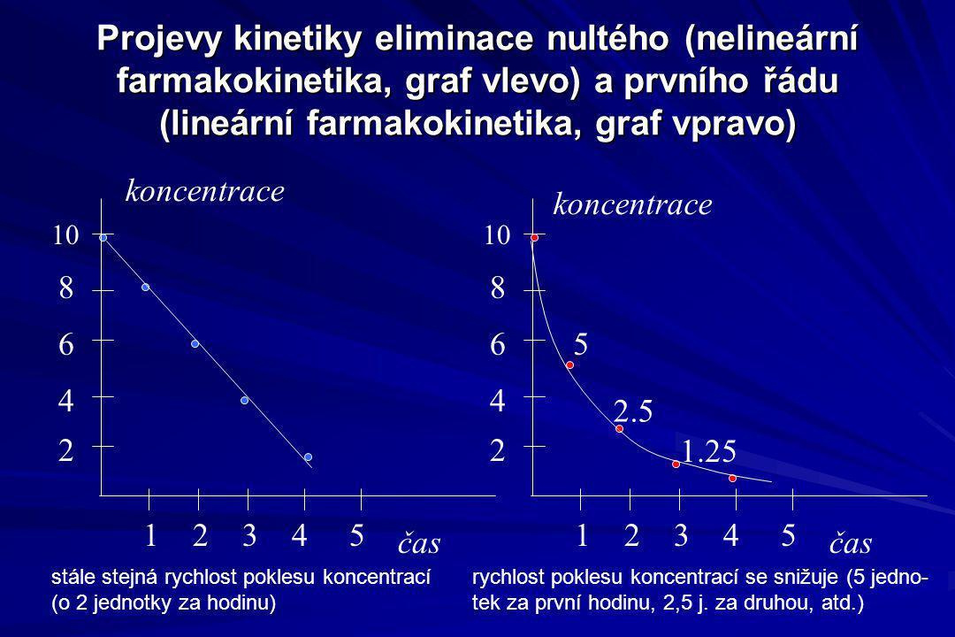 Projevy kinetiky eliminace nultého (nelineární farmakokinetika, graf vlevo) a prvního řádu (lineární farmakokinetika, graf vpravo)