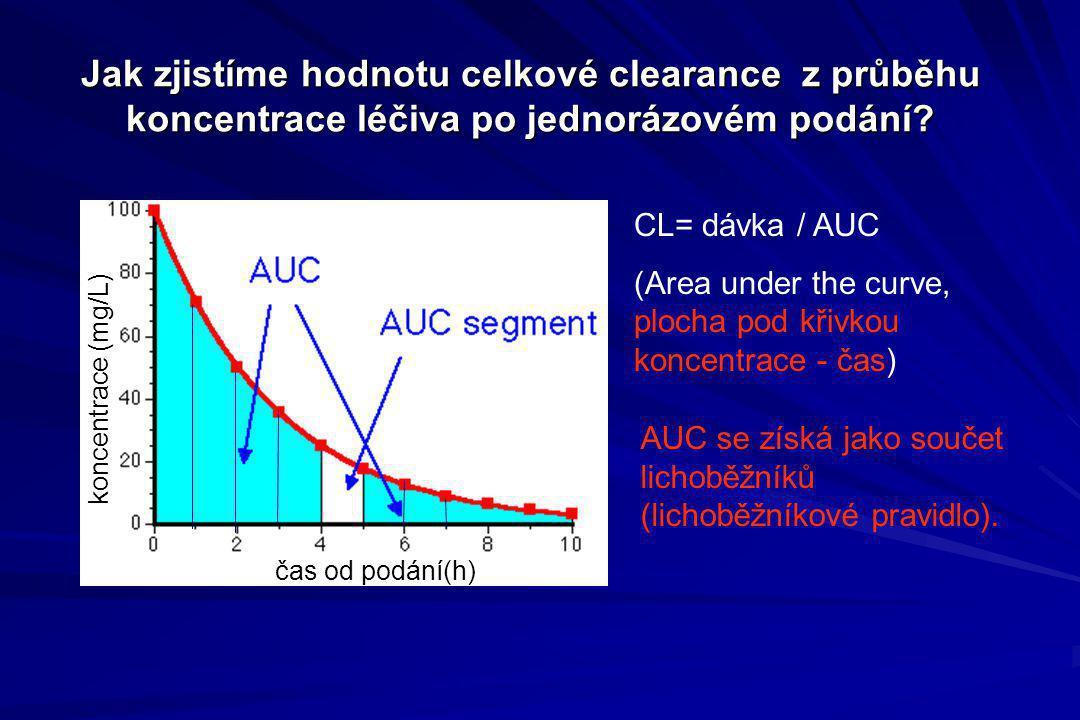 Jak zjistíme hodnotu celkové clearance z průběhu koncentrace léčiva po jednorázovém podání