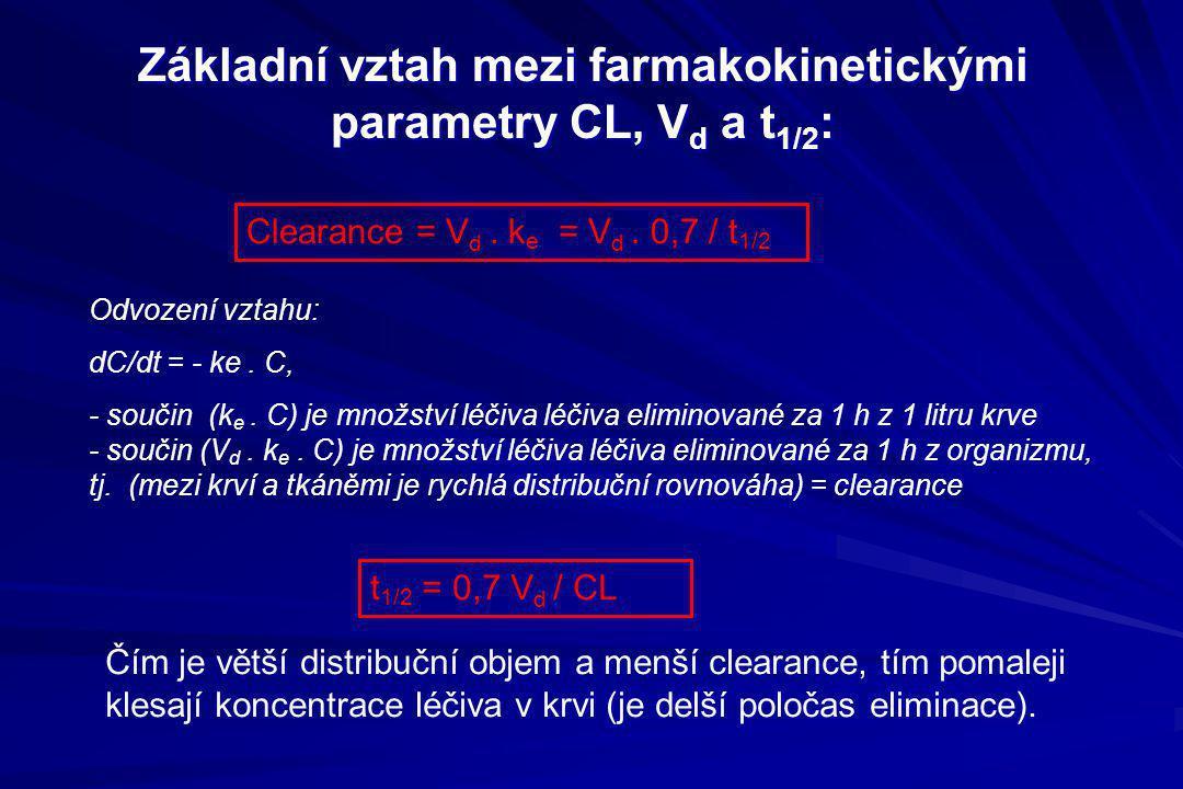 Základní vztah mezi farmakokinetickými parametry CL, Vd a t1/2: