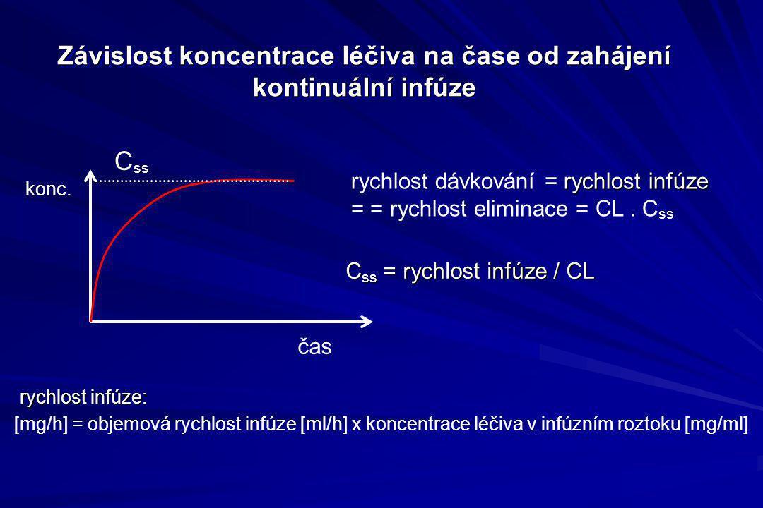 Závislost koncentrace léčiva na čase od zahájení kontinuální infúze