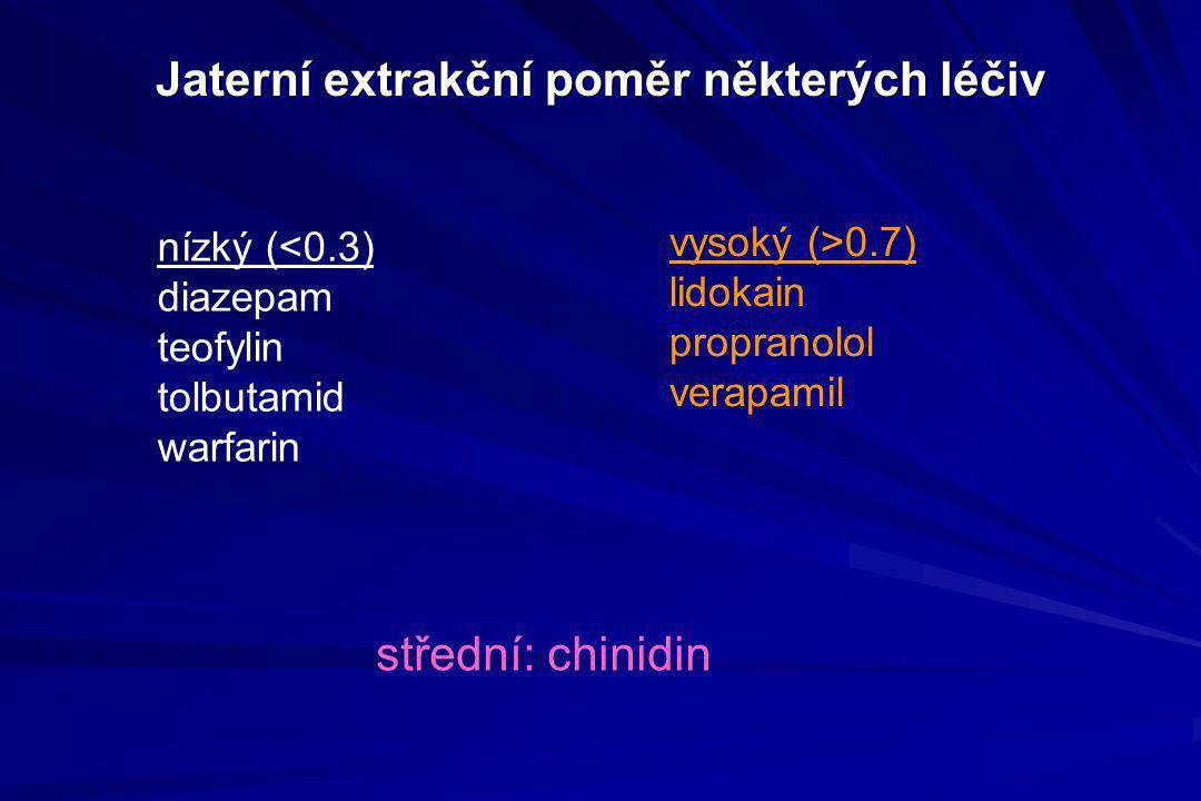 Jaterní extrakční poměr některých léčiv