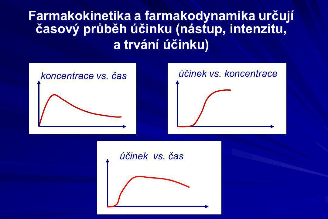 Farmakokinetika a farmakodynamika určují časový průběh účinku (nástup, intenzitu, a trvání účinku)