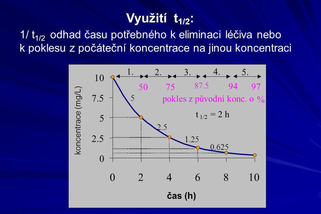Využití t1/2: 1/ t1/2 odhad času potřebného k eliminaci léčiva nebo k poklesu z počáteční koncentrace na jinou koncentraci.