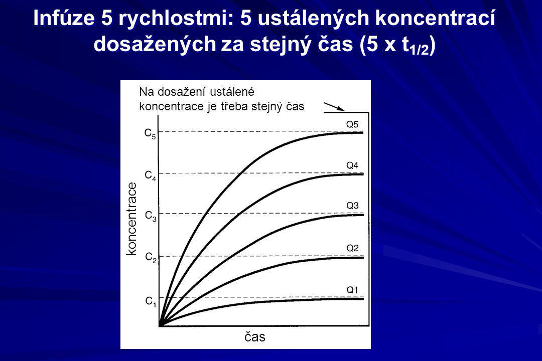 Infúze 5 rychlostmi: 5 ustálených koncentrací dosažených za stejný čas (5 x t1/2)