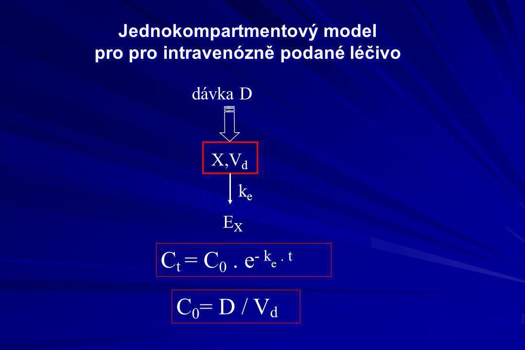 Jednokompartmentový model pro pro intravenózně podané léčivo