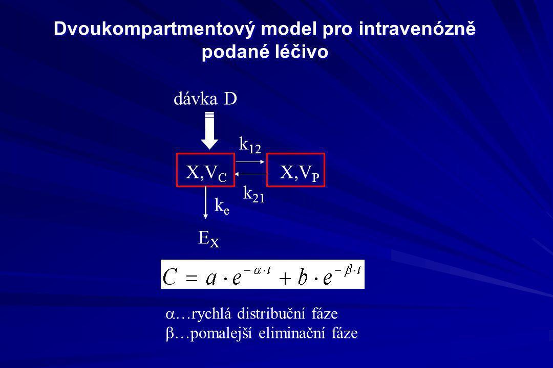 Dvoukompartmentový model pro intravenózně podané léčivo