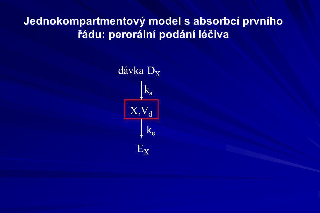 Jednokompartmentový model s absorbcí prvního řádu: perorální podání léčiva