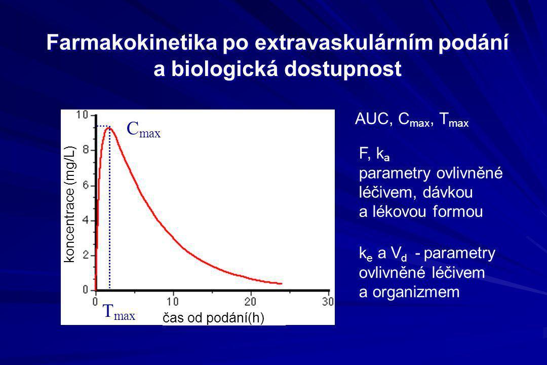 Farmakokinetika po extravaskulárním podání a biologická dostupnost