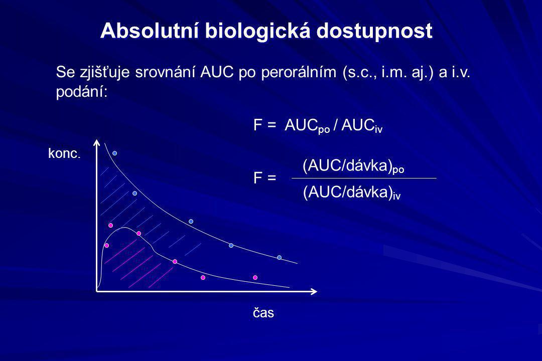 Absolutní biologická dostupnost