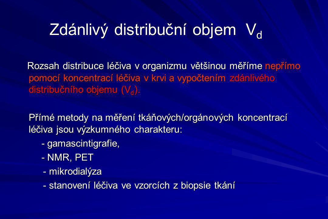 Zdánlivý distribuční objem Vd