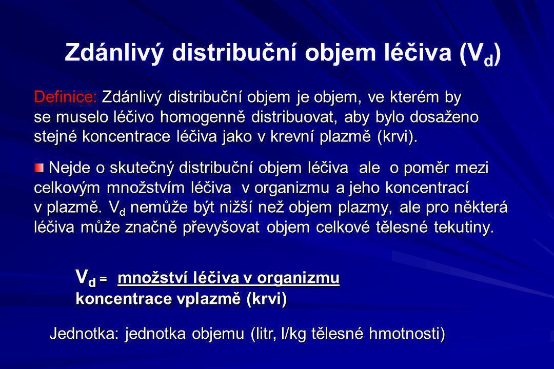 Zdánlivý distribuční objem léčiva (Vd)