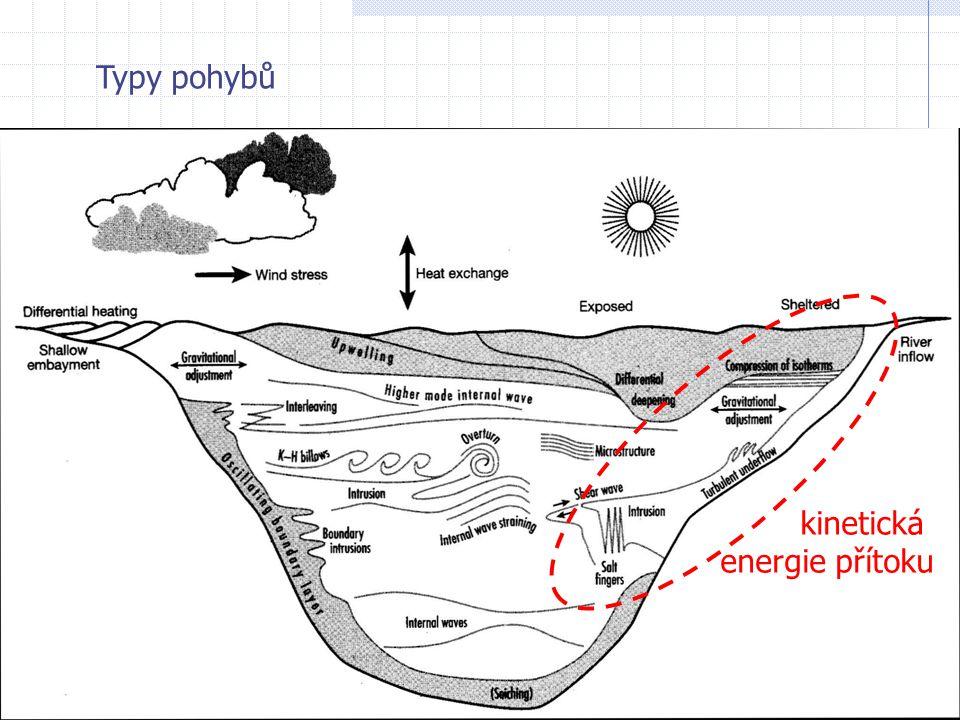 Typy pohybů kinetická energie přítoku