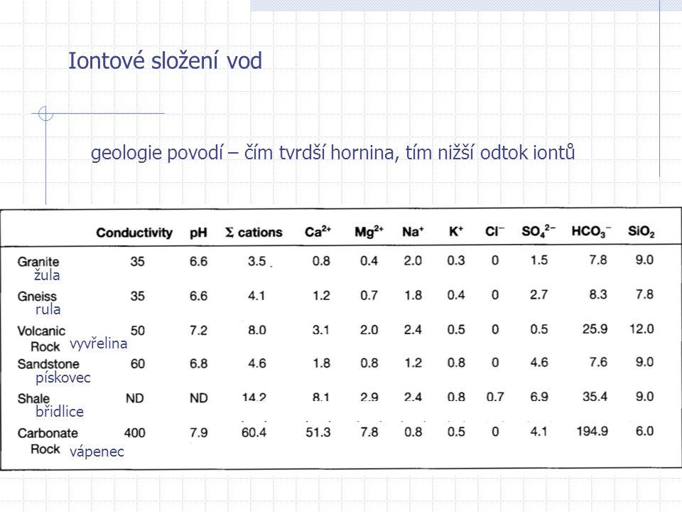 Iontové složení vod geologie povodí – čím tvrdší hornina, tím nižší odtok iontů. žula. rula. vyvřelina.