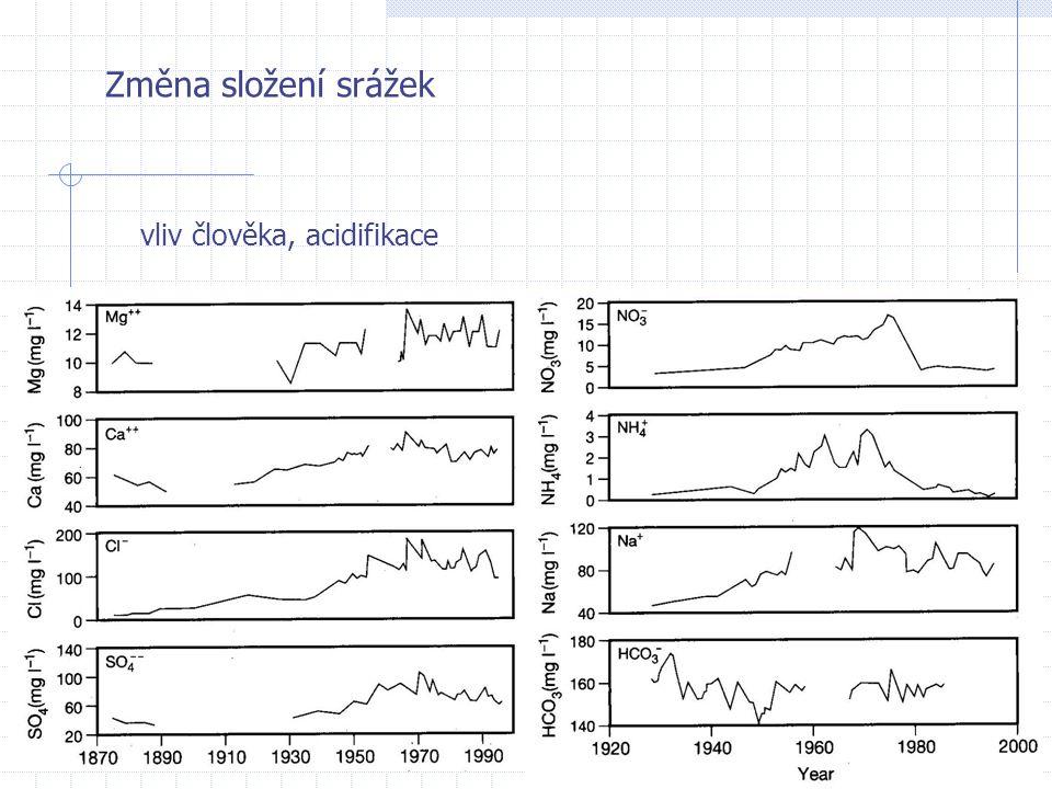 Změna složení srážek vliv člověka, acidifikace