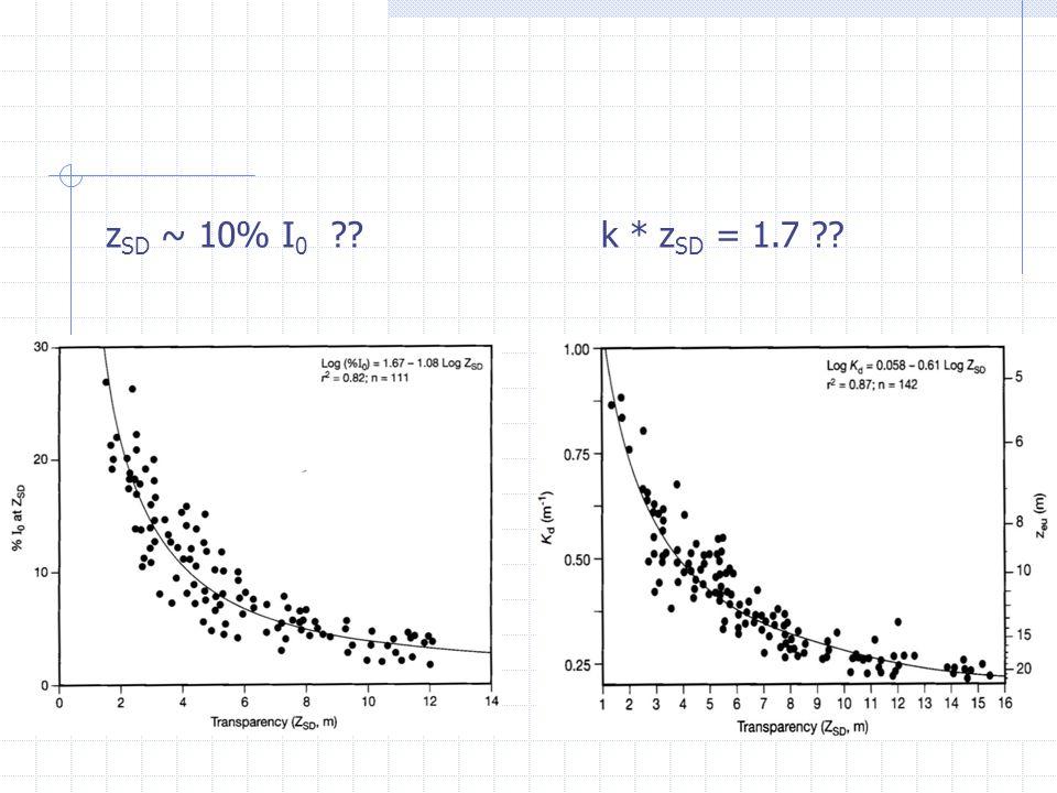 zSD ~ 10% I0 k * zSD = 1.7