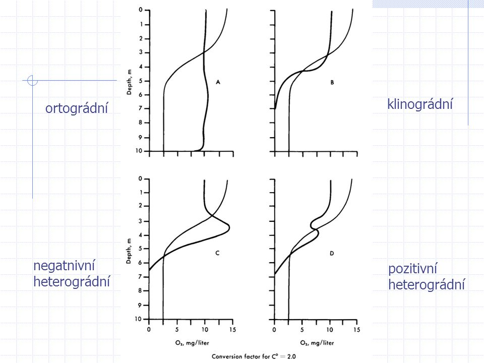 klinográdní ortográdní negatnivní heterográdní pozitivní heterográdní