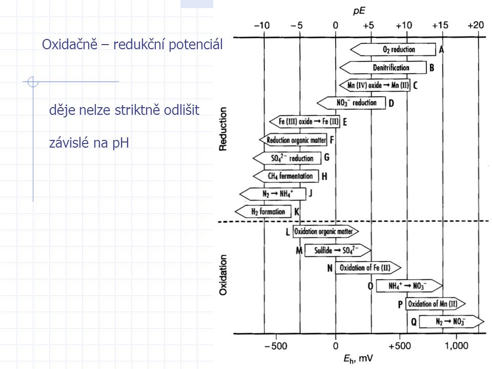 Oxidačně – redukční potenciál