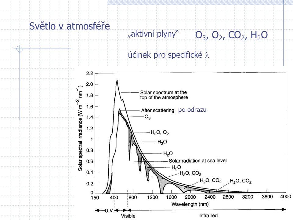 """Světlo v atmosféře O3, O2, CO2, H2O """"aktivní plyny"""