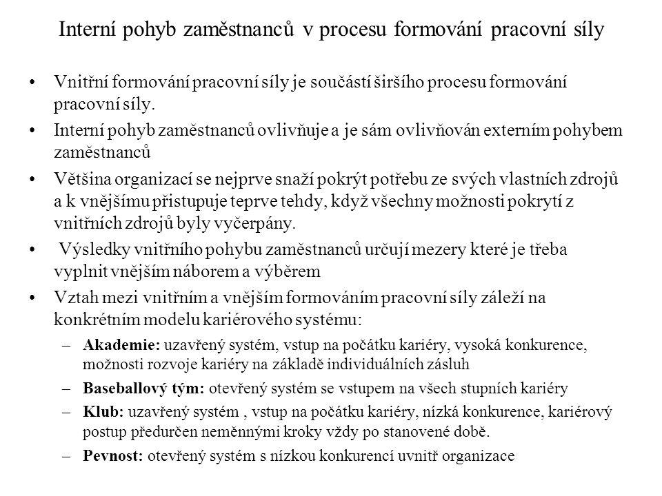 Interní pohyb zaměstnanců v procesu formování pracovní síly