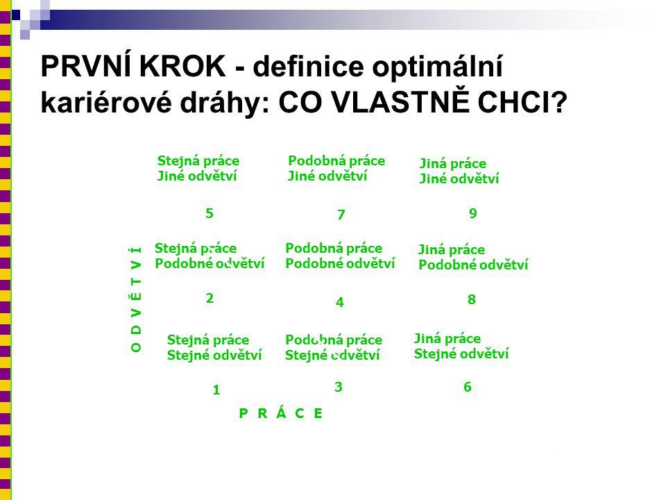 PRVNÍ KROK - definice optimální kariérové dráhy: CO VLASTNĚ CHCI