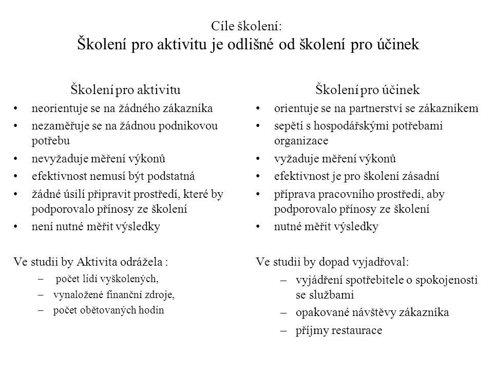 Cíle školení: Školení pro aktivitu je odlišné od školení pro účinek