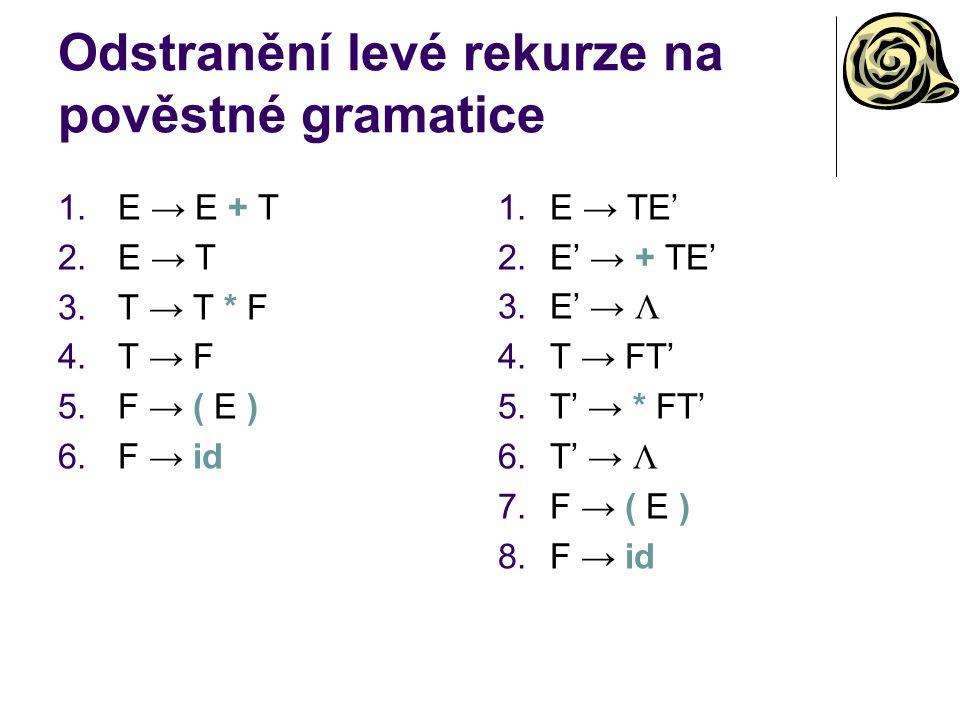 Odstranění levé rekurze na pověstné gramatice