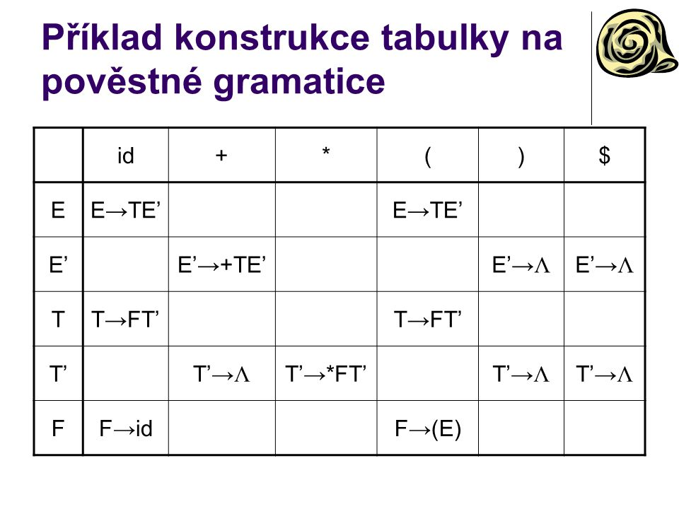 Příklad konstrukce tabulky na pověstné gramatice