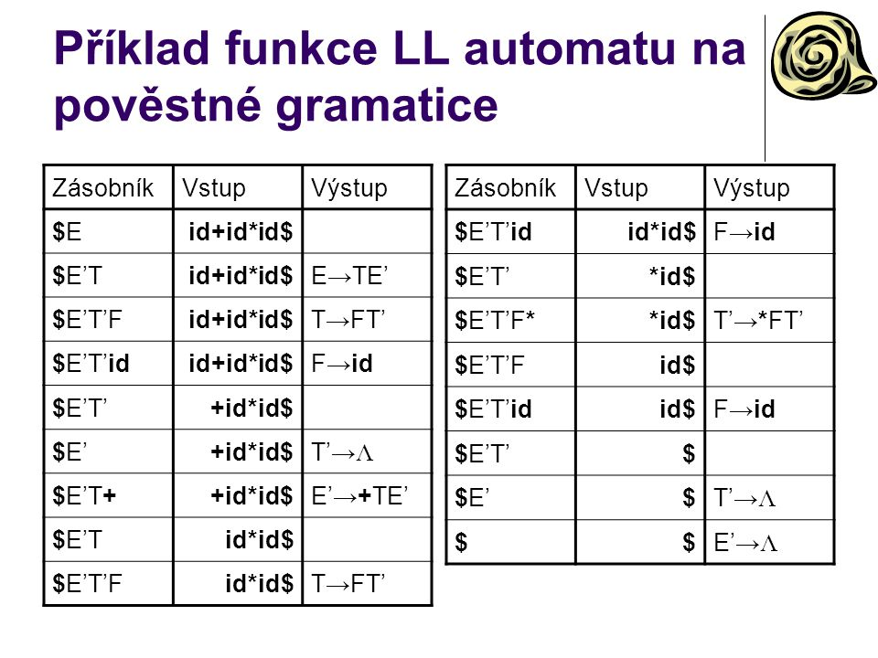 Příklad funkce LL automatu na pověstné gramatice