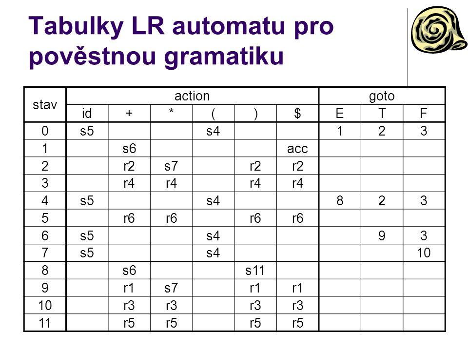 Tabulky LR automatu pro pověstnou gramatiku