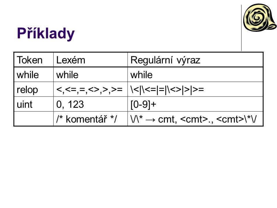 Příklady Token Lexém Regulární výraz while relop