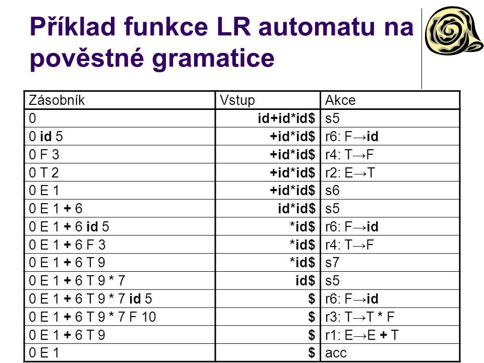 Příklad funkce LR automatu na pověstné gramatice
