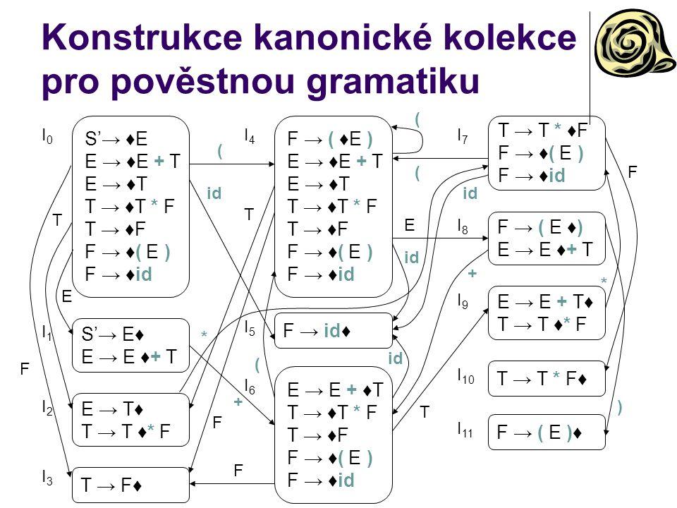 Konstrukce kanonické kolekce pro pověstnou gramatiku