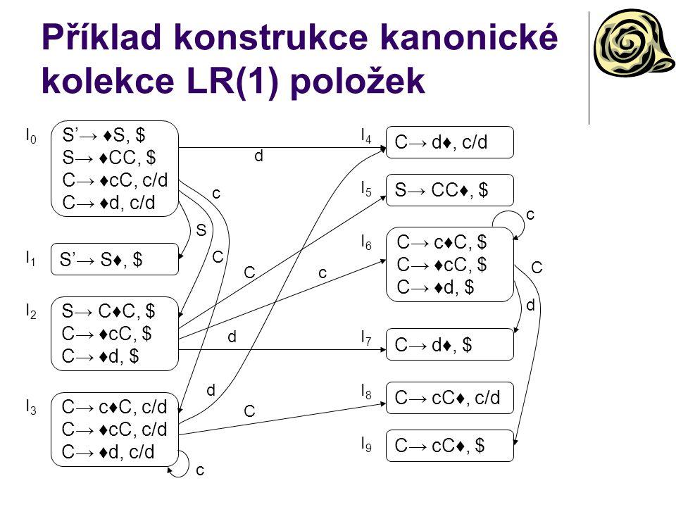 Příklad konstrukce kanonické kolekce LR(1) položek