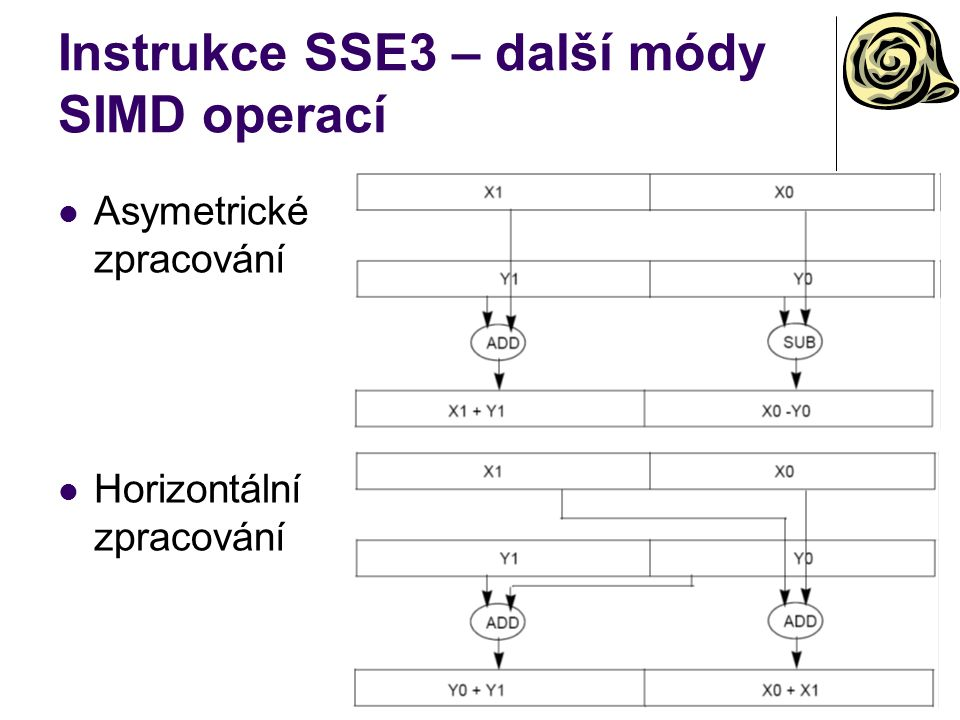 Instrukce SSE3 – další módy SIMD operací