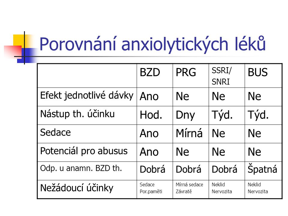 Porovnání anxiolytických léků