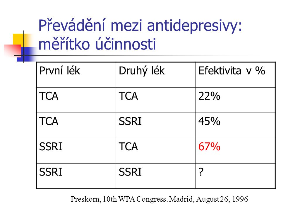 Převádění mezi antidepresivy: měřítko účinnosti