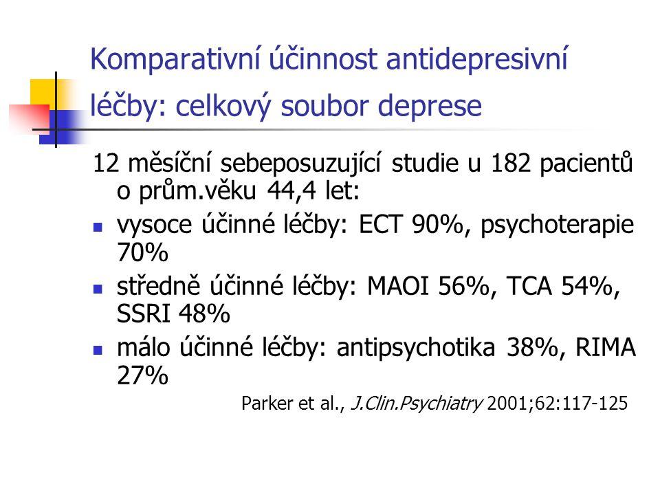 Komparativní účinnost antidepresivní léčby: celkový soubor deprese
