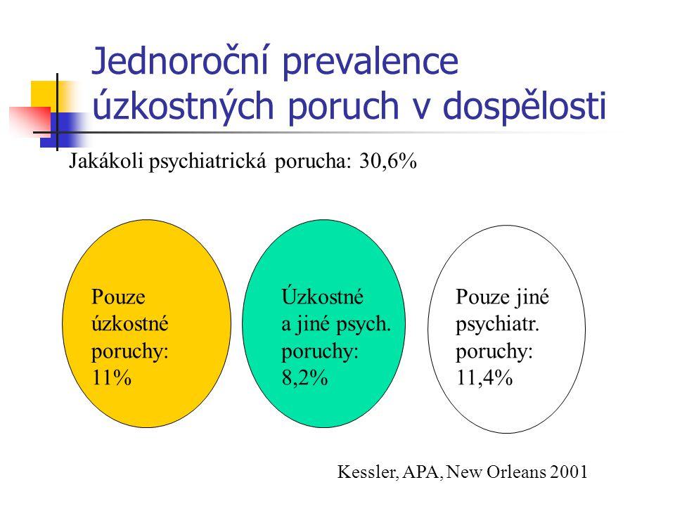 Jednoroční prevalence úzkostných poruch v dospělosti