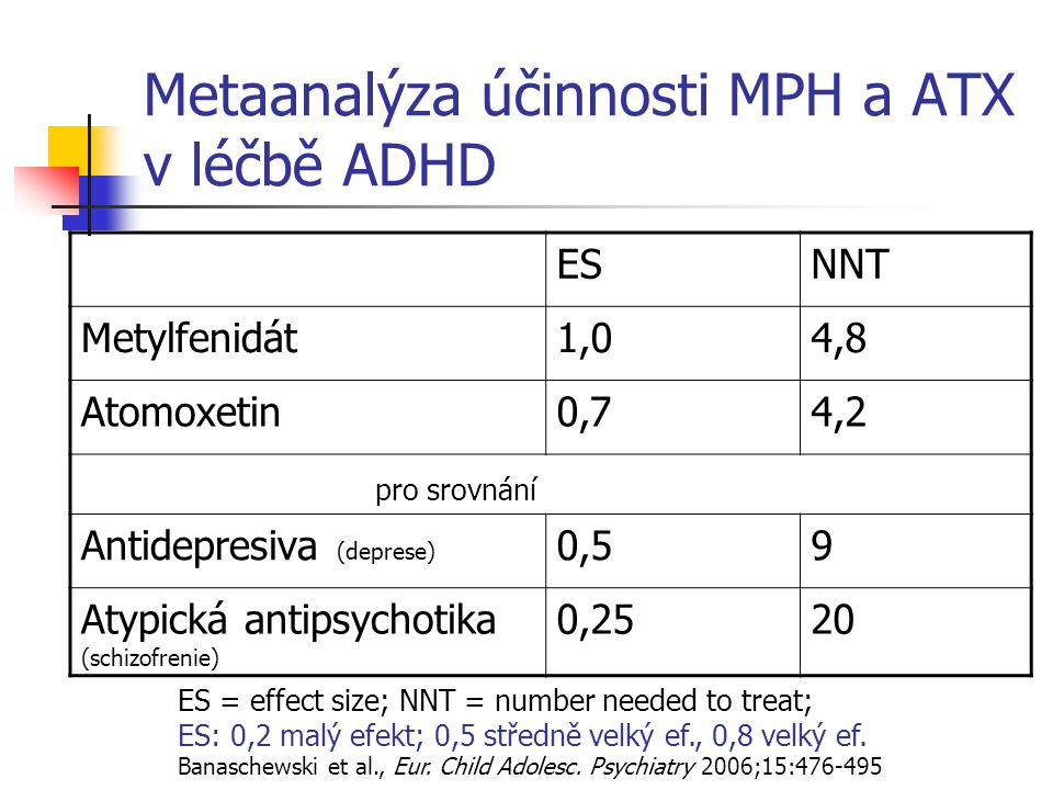 Metaanalýza účinnosti MPH a ATX v léčbě ADHD