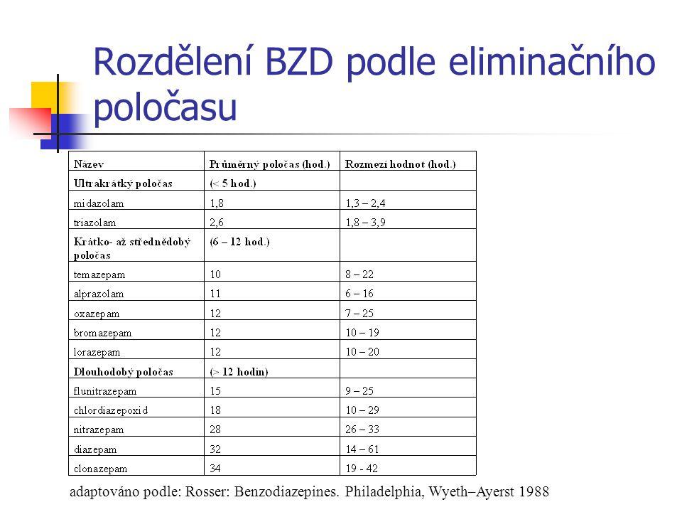 Rozdělení BZD podle eliminačního poločasu