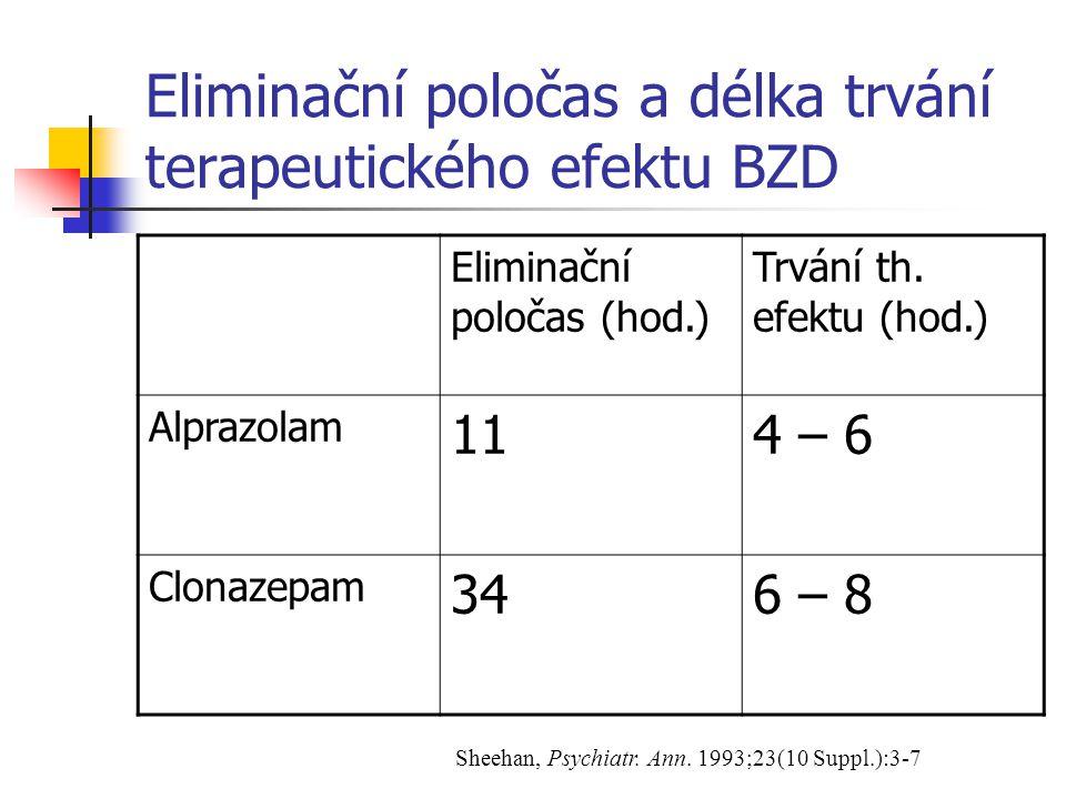 Eliminační poločas a délka trvání terapeutického efektu BZD