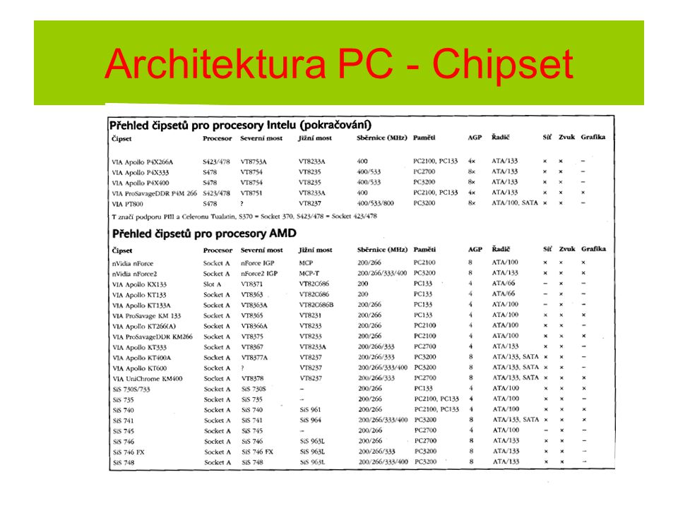 Architektura PC - Chipset