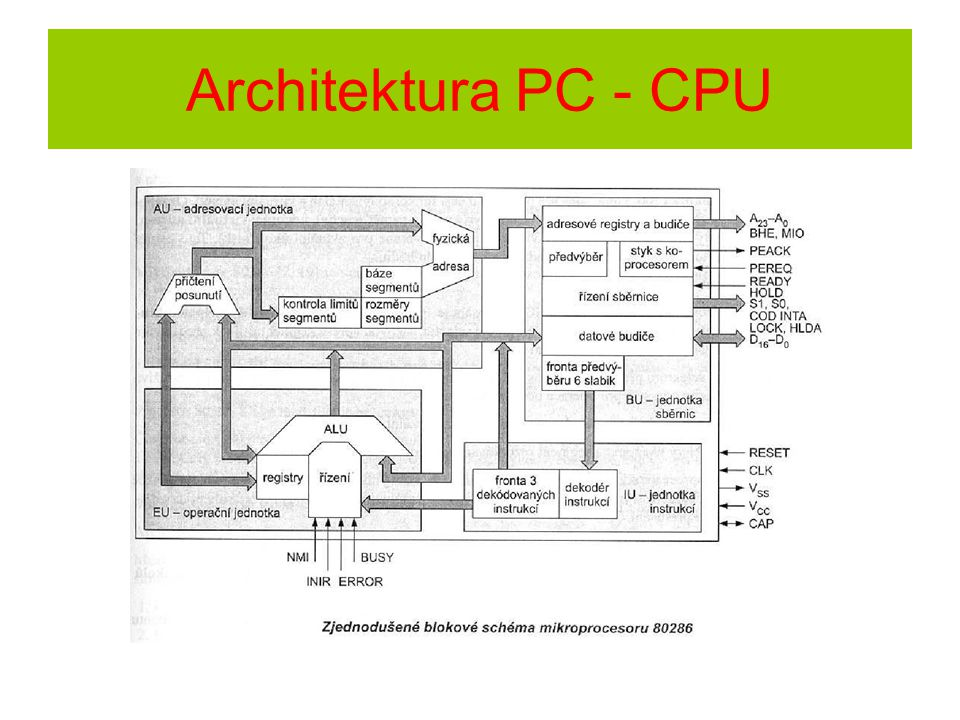 Architektura PC - CPU