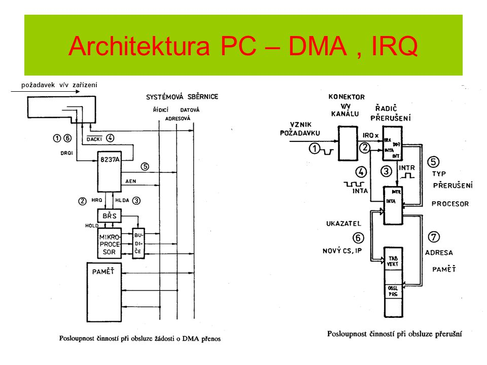 Architektura PC – DMA , IRQ