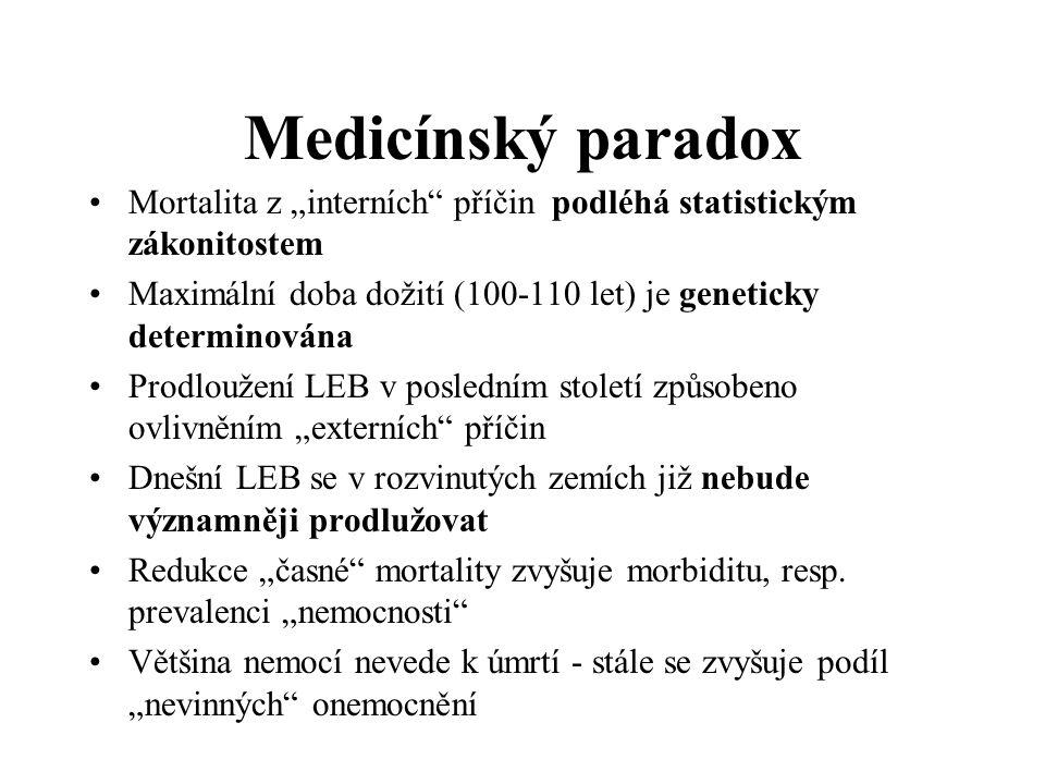 """Medicínský paradox Mortalita z """"interních příčin podléhá statistickým zákonitostem. Maximální doba dožití (100-110 let) je geneticky determinována."""