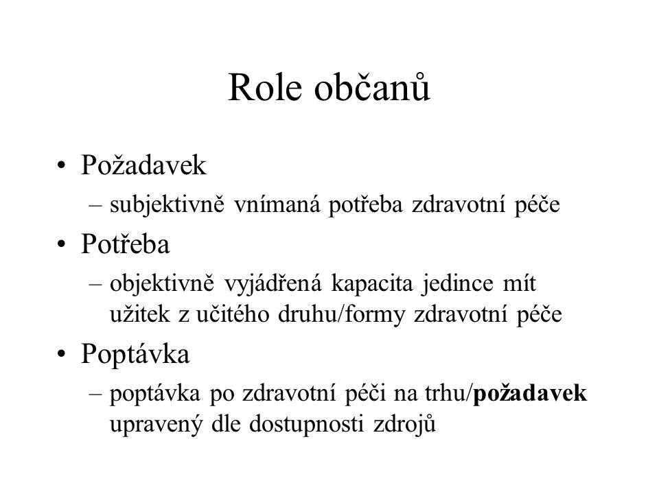Role občanů Požadavek Potřeba Poptávka