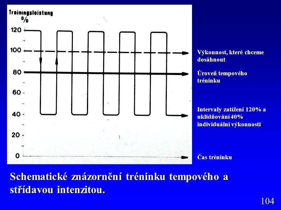 Schematické znázornění tréninku tempového a střídavou intenzitou.