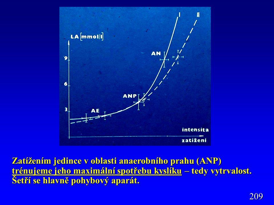 Zatížením jedince v oblasti anaerobního prahu (ANP) trénujeme jeho maximální spotřebu kyslíku – tedy vytrvalost. Šetří se hlavně pohybový aparát.