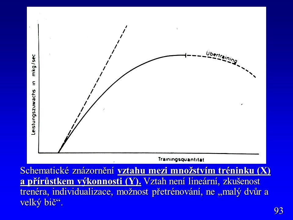 """Schematické znázornění vztahu mezi množstvím tréninku (X) a přírůstkem výkonnosti (Y). Vztah není lineární, zkušenost trenéra, individualizace, možnost přetrénování, ne """"malý dvůr a velký bič ."""