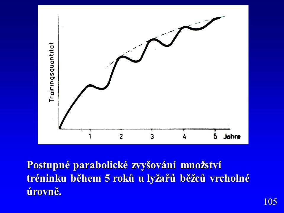 Postupné parabolické zvyšování množství tréninku během 5 roků u lyžařů běžců vrcholné úrovně.